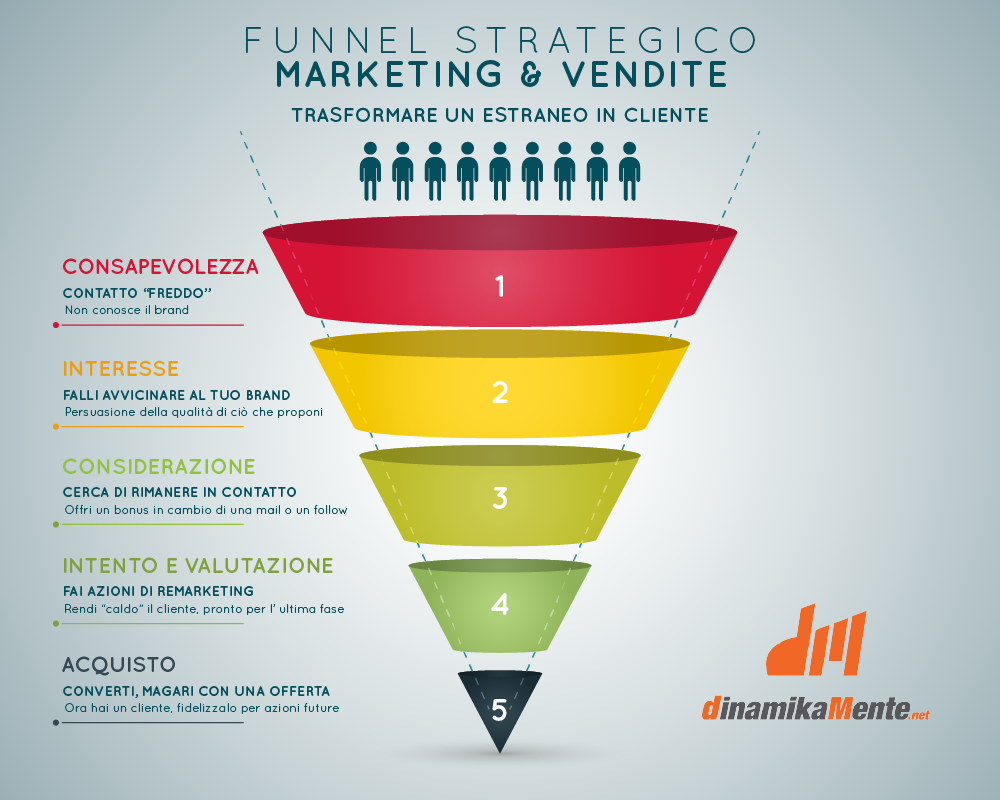 funnel-strategico-web
